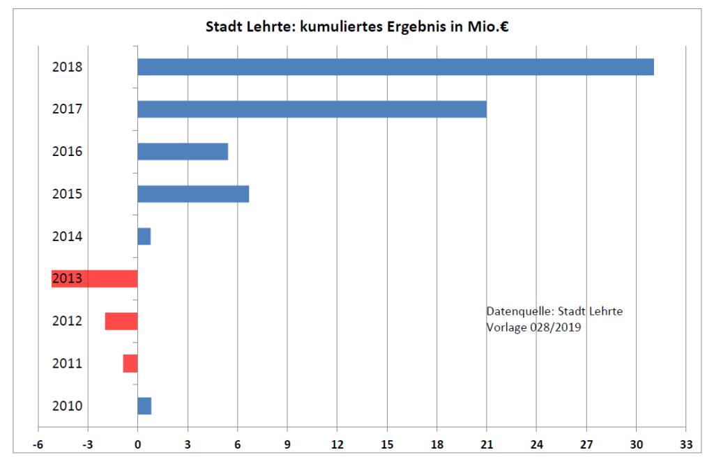 Kommuliertes Ergebnis Stadt Lehrte 2019 Spd